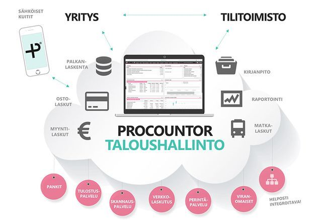 Procounter taloushallinto